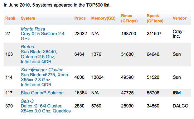 Five Swiss HPC Systems in the TOP500 lists