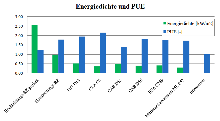 Cost and Energy Analysis of Server Rooms at ETH Zurich