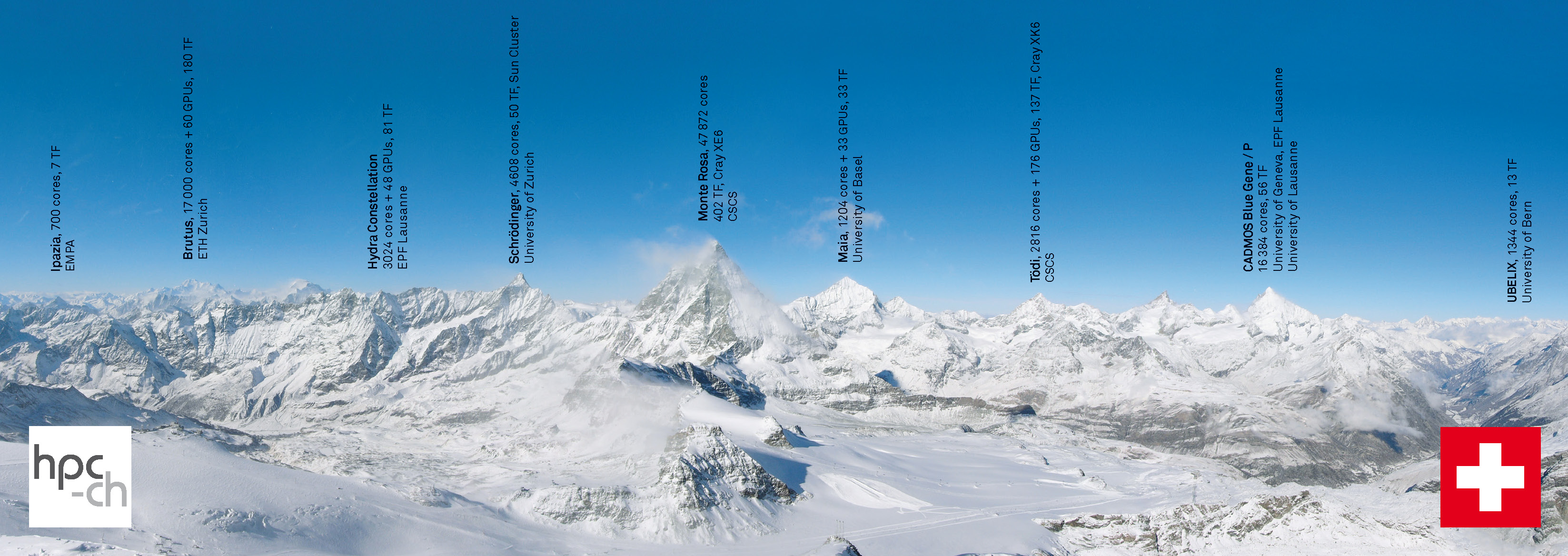 hpc-ch Swiss Alps Panorama