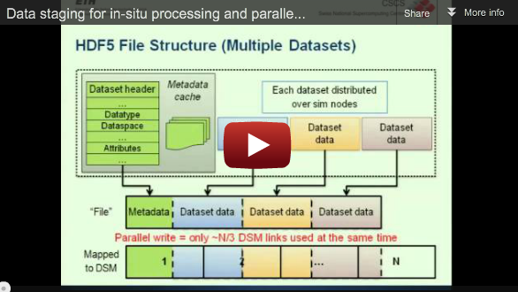 Slidecast: Data staging for in-situ processing and parallel IO/Coupling of HPC applications, John Biddiscombe