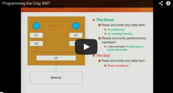 Videos: Using Cray XMT (uRiKA) for Large Scale Data Analytics (3/3)