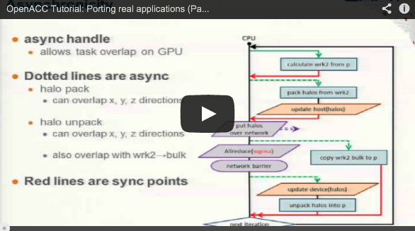 "III: ""Introduction to OpenACC and CUDA Programming on the Cray XK7 paltform"" videos online"