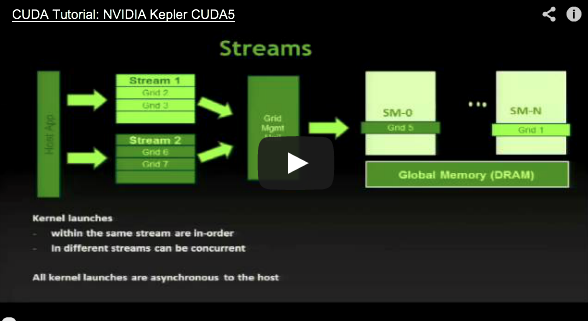 "IV: ""Introduction to OpenACC and CUDA Programming on the Cray XK7 paltform"" videos online"