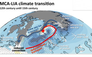 MCA-LIA climate transition