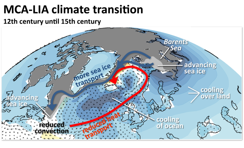 Simulated on CSCS Monte Rosa supercomputer: Sea-ice formation sustained the Little Ice Age