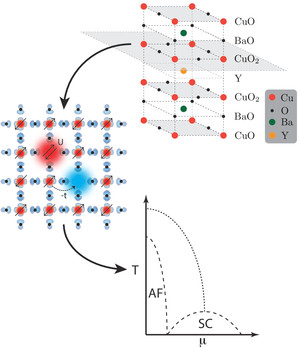 Despite three decades of intensive science, the origin of the superconducting transition in the 2D copper-oxygen planes of the high Tc superconductors (here YBa2Cu3O6+x) is still a mystery. The aim of DCA+ is to improve our understanding of the superconductive state in these materials by simulating electrons on a square lattice that can hop from an occupied (red) to an unoccupied (blue) state and interact with an on-site interaction (red cloud). With the new code, the scientists can detect the temperature at which the system undergoes a superconducting transition with unprecedented accuracy and hope to understand the phase diagram better.
