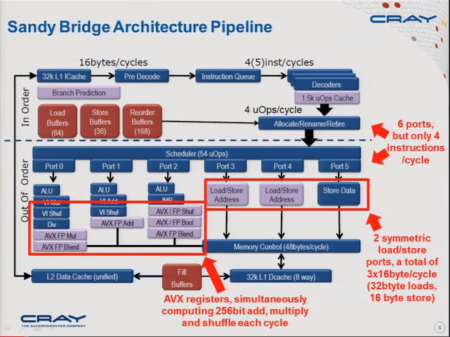 Slidecast: Introduction to hybrid Cray XC30 course