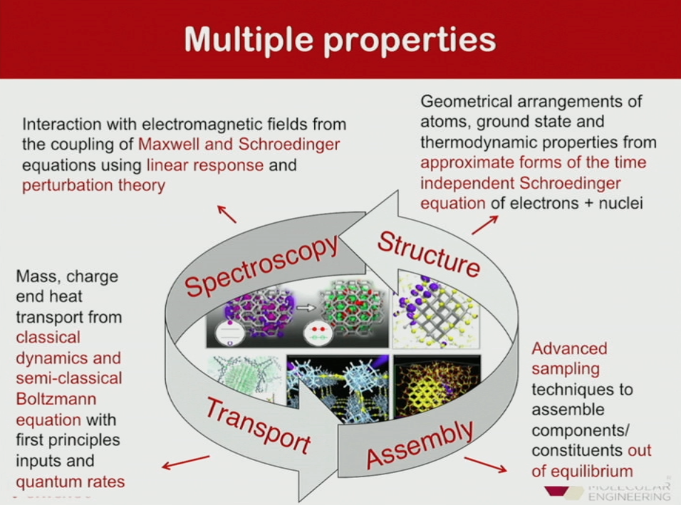 Video: Materials Discovery and Scientific Design by Computation, Giulia Galli (University of Chicago, USA)